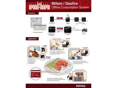 Προγραμματισμός Καρτών Mifare