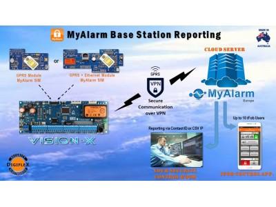 Αναφορές μέσω του Ευρωπαϊκού MyAlarm Server
